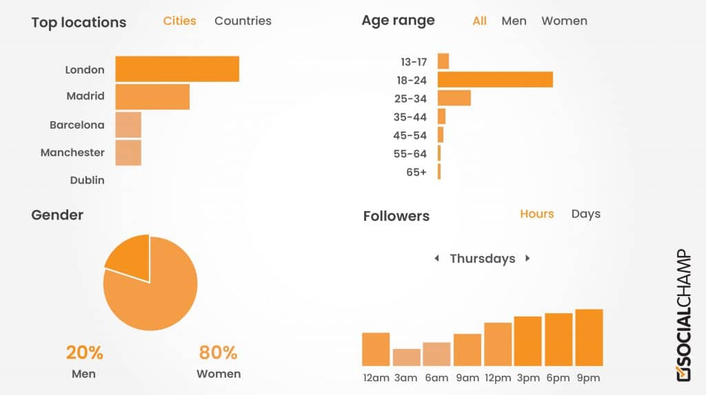 top locations, age range, gender, followers in posting content on social media platforms